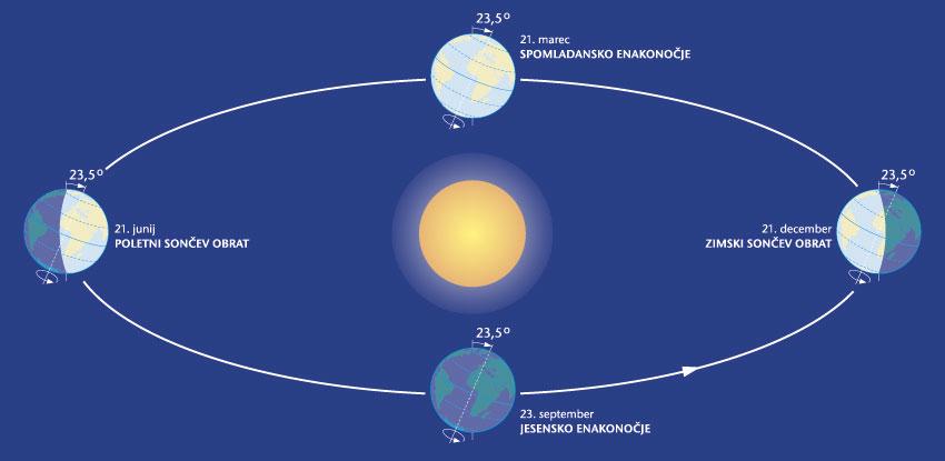 Astronomski letni časi.